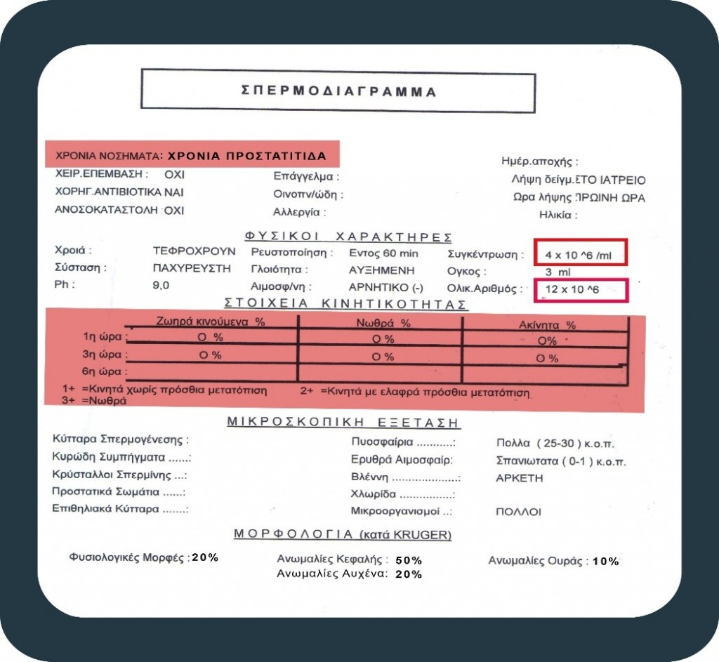 σπερμοδιάγραμμα - διάγνωση προστατίτιδας - Georgiadis Urology